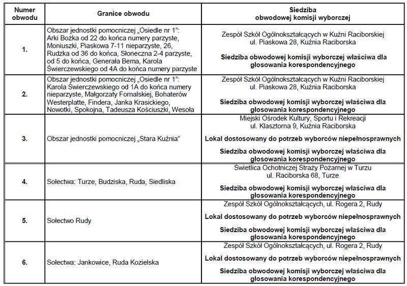 obwodowe_komisje_kuznia